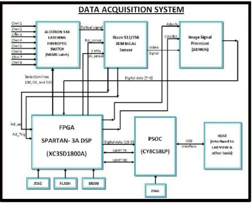 Block Diagram of the Data Acquisition System Controller